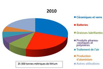 lithium_graph1