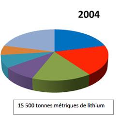 lithium_graph2